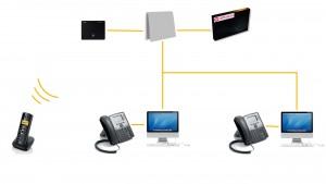 Téléphone entreprise fixe mobile standard